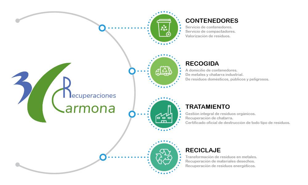 reciclado madird recuperaciones_carmona